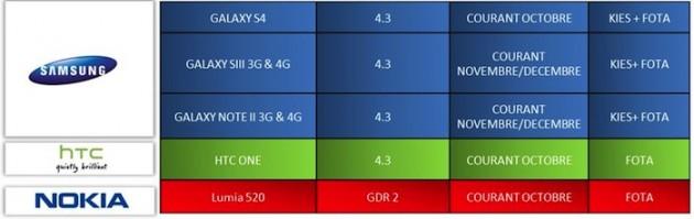 android-4-3-pour-le-galaxy-s4-galaxy-s3-et-le-galaxy-note-2-confirmes-par-sfr-france-1