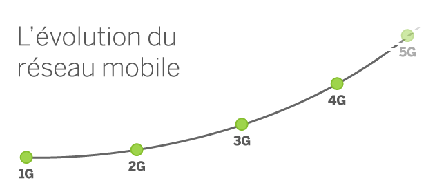 reseaumobile-1g-2g-3g-4g-infographie