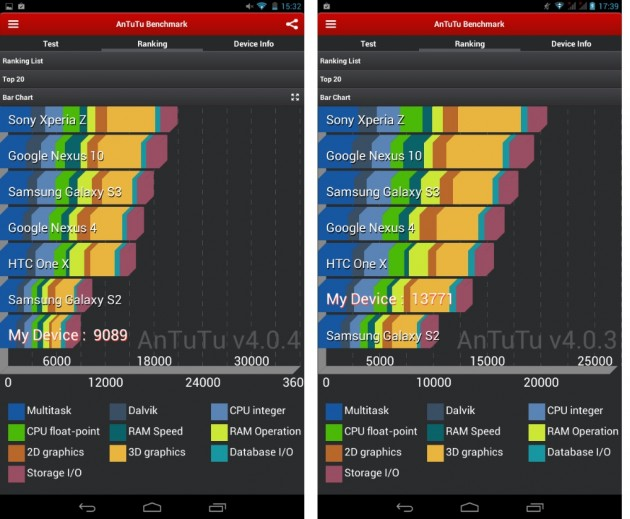 android lenovo ideatab a1000 vs a3000 benchmark antutu 01