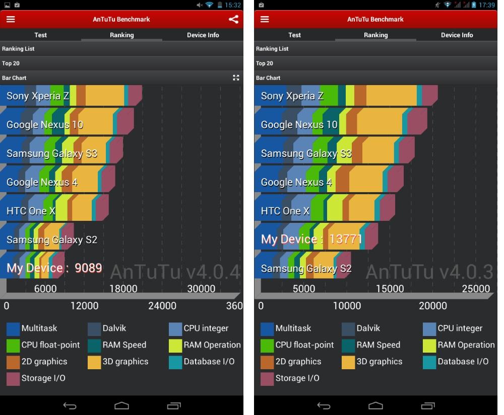 Antutu của Lenovo IdeaTab A1000