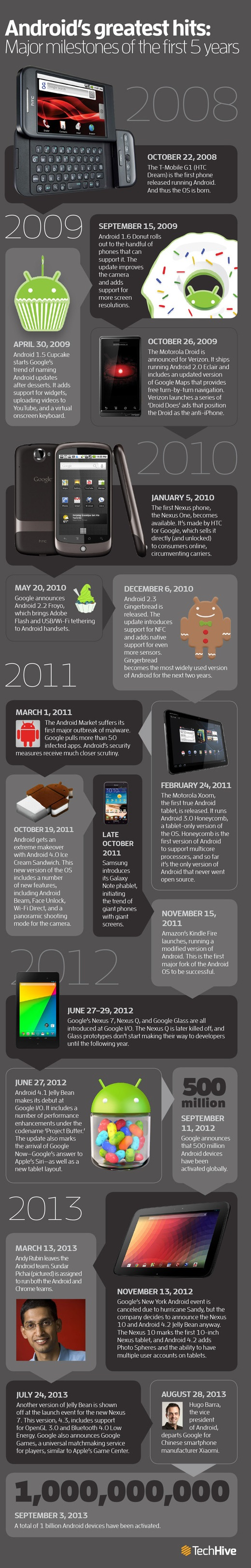 Infographie Android