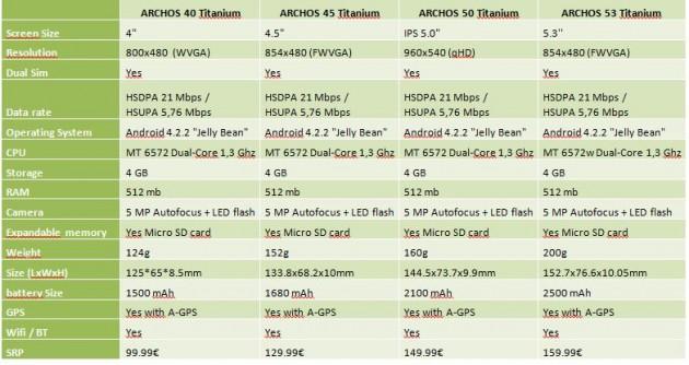 archos-titanium2