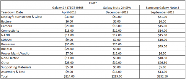 galaxy-note-3-cost