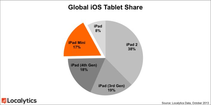 global-ios-tablet-share2-1024x511