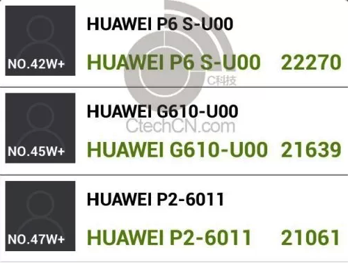 k3v2+ android antutu huawei ascend p6s huawei ascend g610 huawei ascend p2 01