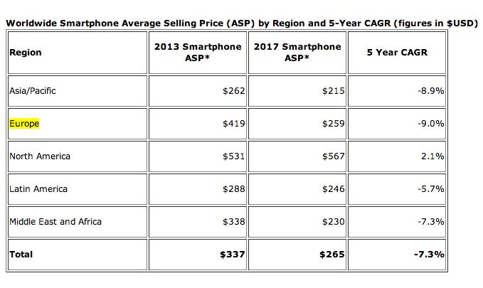2013 un milliard de smartphones vendus pour un prix moyen de 250 euros frandroid. Black Bedroom Furniture Sets. Home Design Ideas