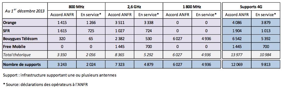 Tableaux de synthèse 4G (ANFR)