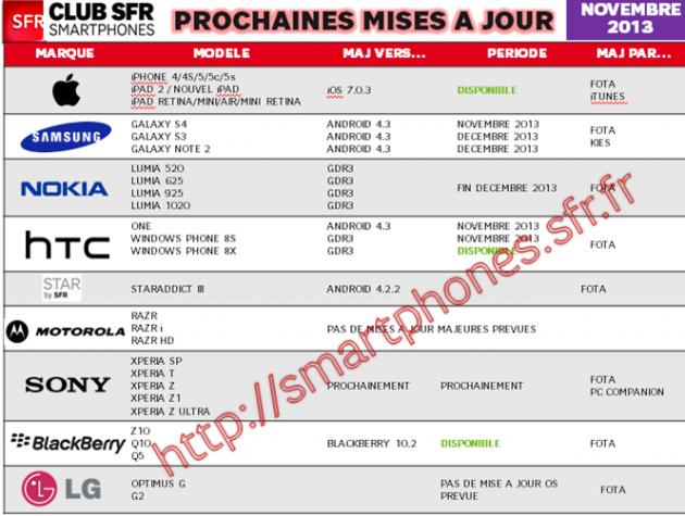 Tableau-mises-à-jour-smartphones-SFR_novembre-20131