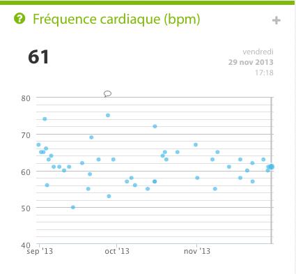 L'ensemble des mesures de la fréquence cardiaque effectué sur les trois mois d'utilisation du Withings Pulse