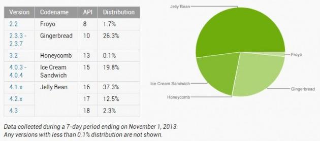 distribuzione-android-novembre-2013