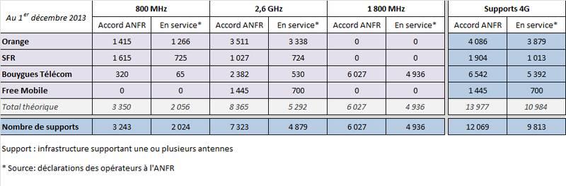 Déclaration antennes 4G Décembre 2013