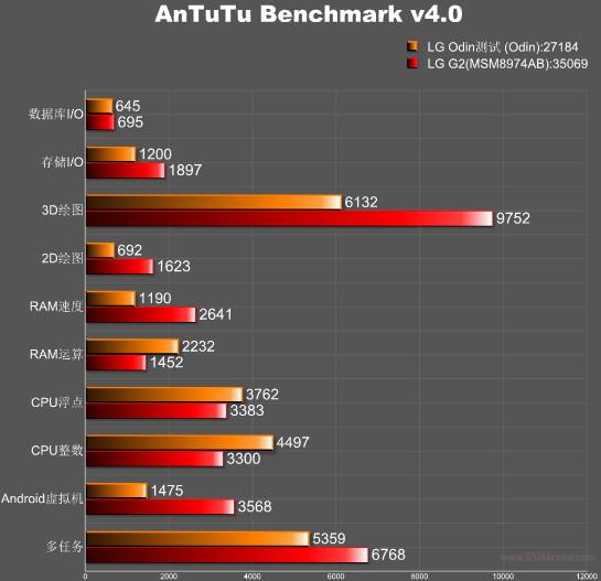 lg odin antutu benchmark 4.0 image 1