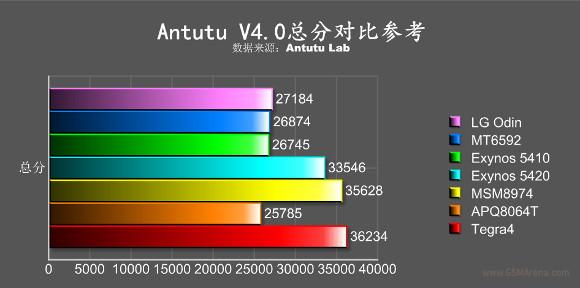 lg odin antutu benchmark 4.0 image 2