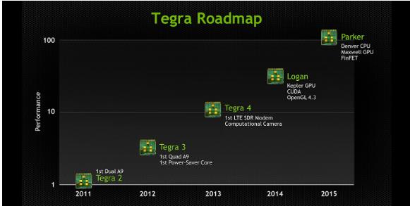 nvidia tegra 5 logan kepler image 1