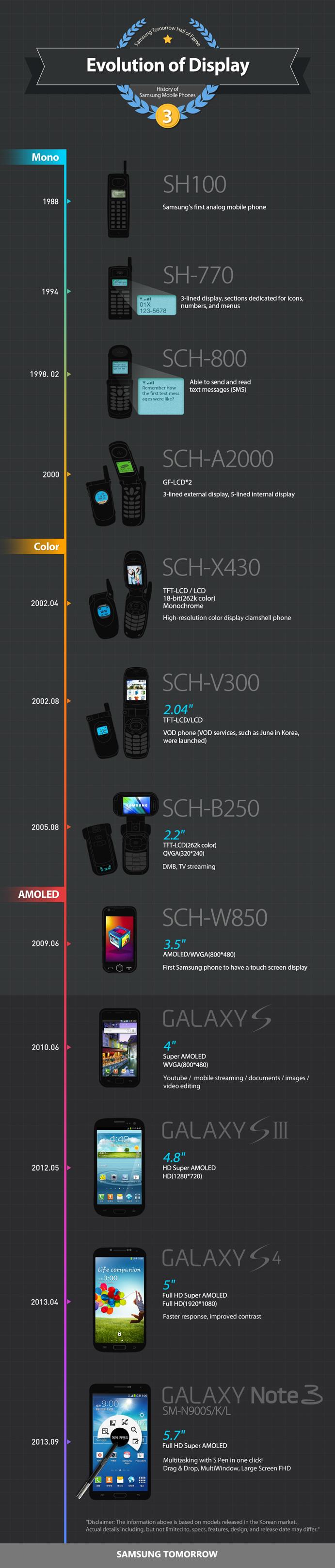 samsung evolution of display evolution écrans téléphones mobiles 1988 à 2013 01