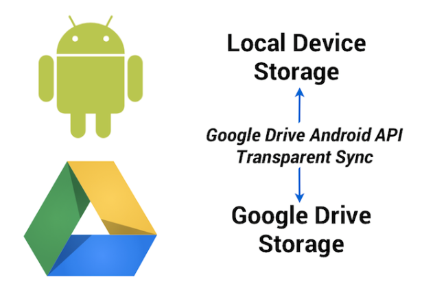 API-Google drive-android-OS-storage