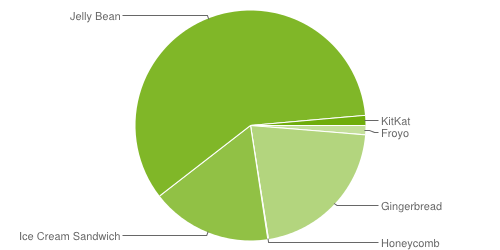 android-répartition-des-versions-android-janvier-january-2014