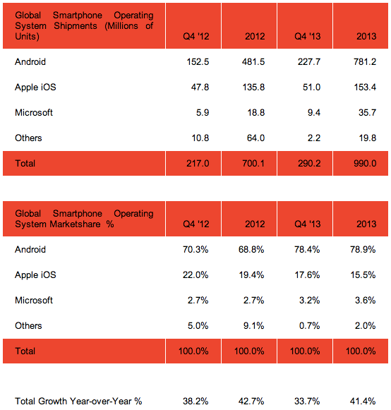 android smartphones vendus 2013 01