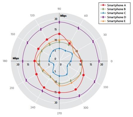 benchmark-LTE-réseau-Motox-LGG2-Galaxy-S4-Galaxy-NoteII-HTCOne