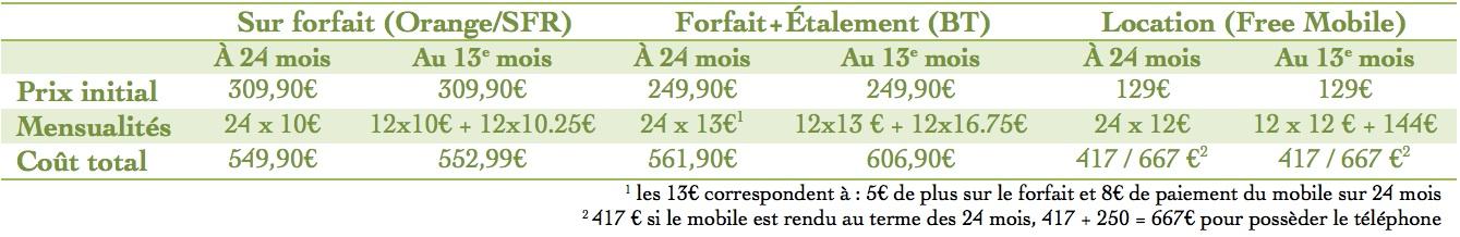 cout mobile résiliation au 13e mois