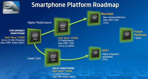 intel_smartphone_platform_roadmap_2012_2014