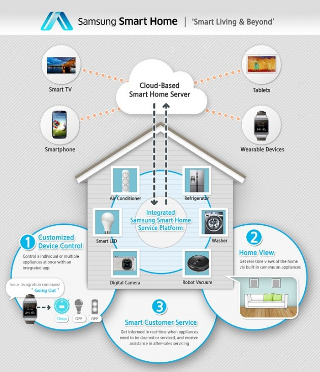 schema-samsung-smart-home