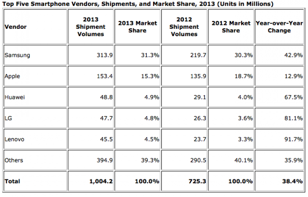 vente-globale-smartphone-2013-IDC