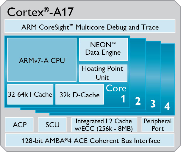 ARM-Cortex-A17-01