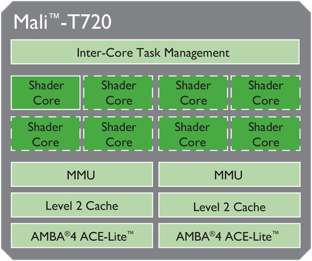 ARM-Mali-T-720