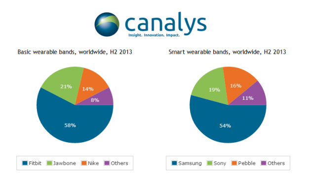 Canalys-1.6 million-smartbands-shipped-in-H2-2013