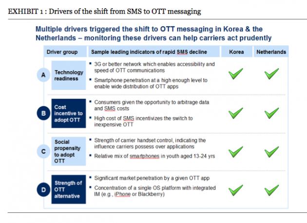 McKinsey-report-OTT-SMS