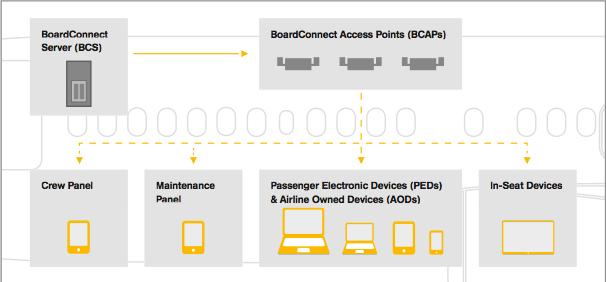 Lufthansa-board-connect-avion-serveur-connecté