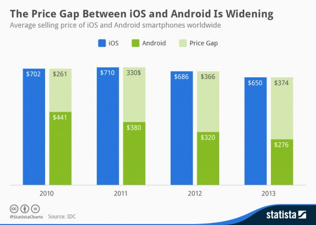 Statista-Infographic_1903_average-selling-price-of-android-and-ios-smartphones-