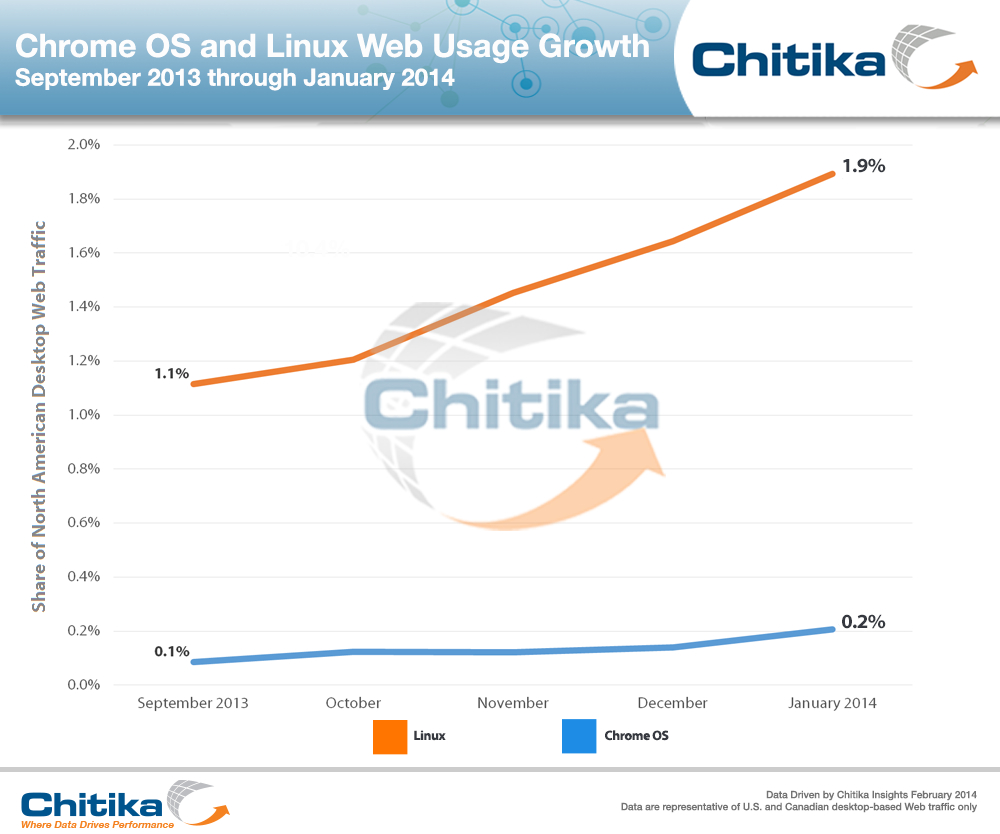 chrome_os_usage_sept-13_to_jan-14