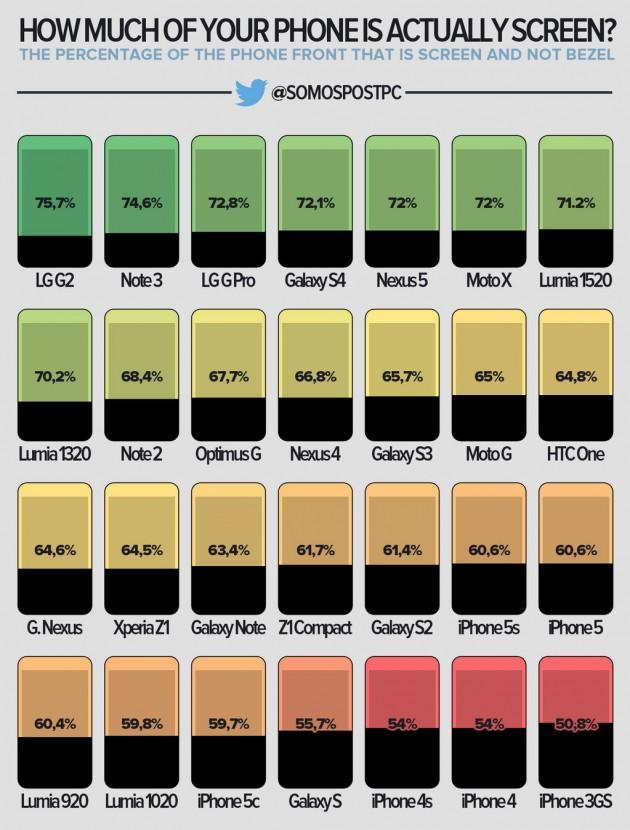 Infographie écrans