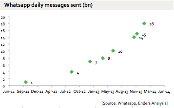 whatsapp-data-daily-messages-sent