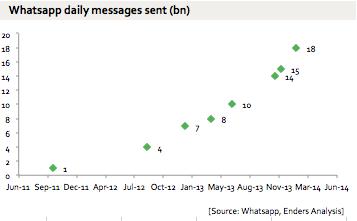 whatsapp-data-daily-messages-sent