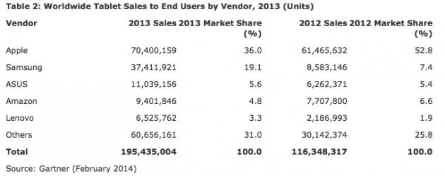 Android-bust-Apple-tablettes-Gartner