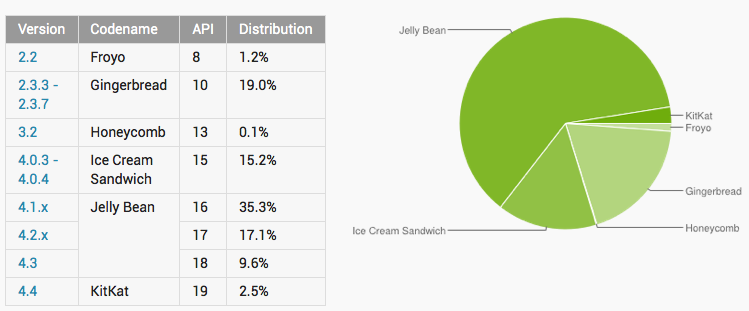 Repartition-Os-Android-Google-Dashboards