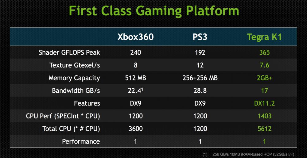 K1-vs-360-vs-PS3