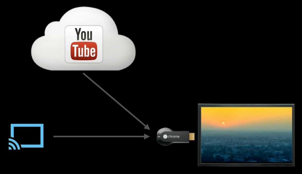 chromecast-cloud