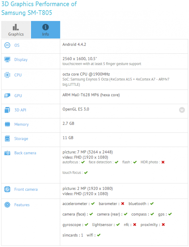 benchmark SM-t805 samsung