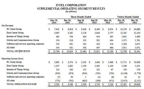 Intel résultats financiers T1 2014