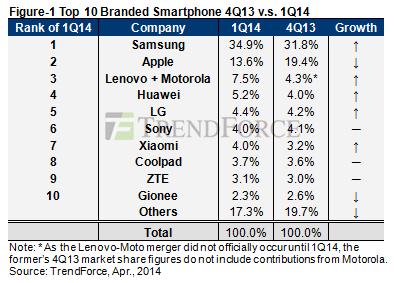 Samsung-étude-économique-envoi-Trend-force