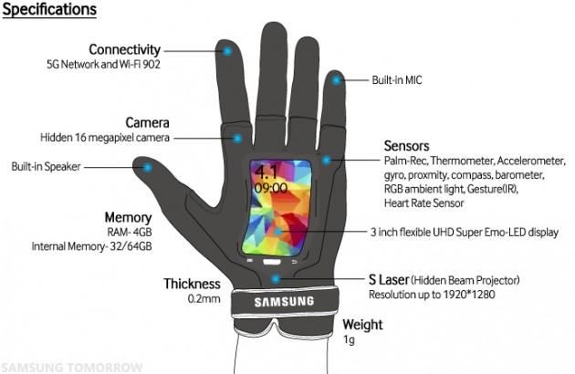 Samsung Fingers Spec 1er avril
