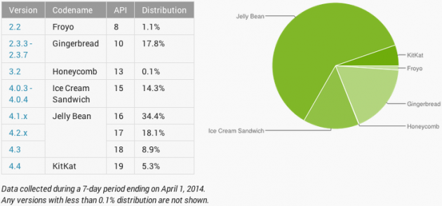 android-chart-répartition-des-versions-android-avril-2014-image-01