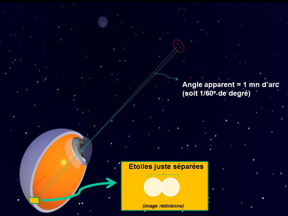 pouvoir-séparateur-angle-apparent-étoiles-1-min-darc gatine