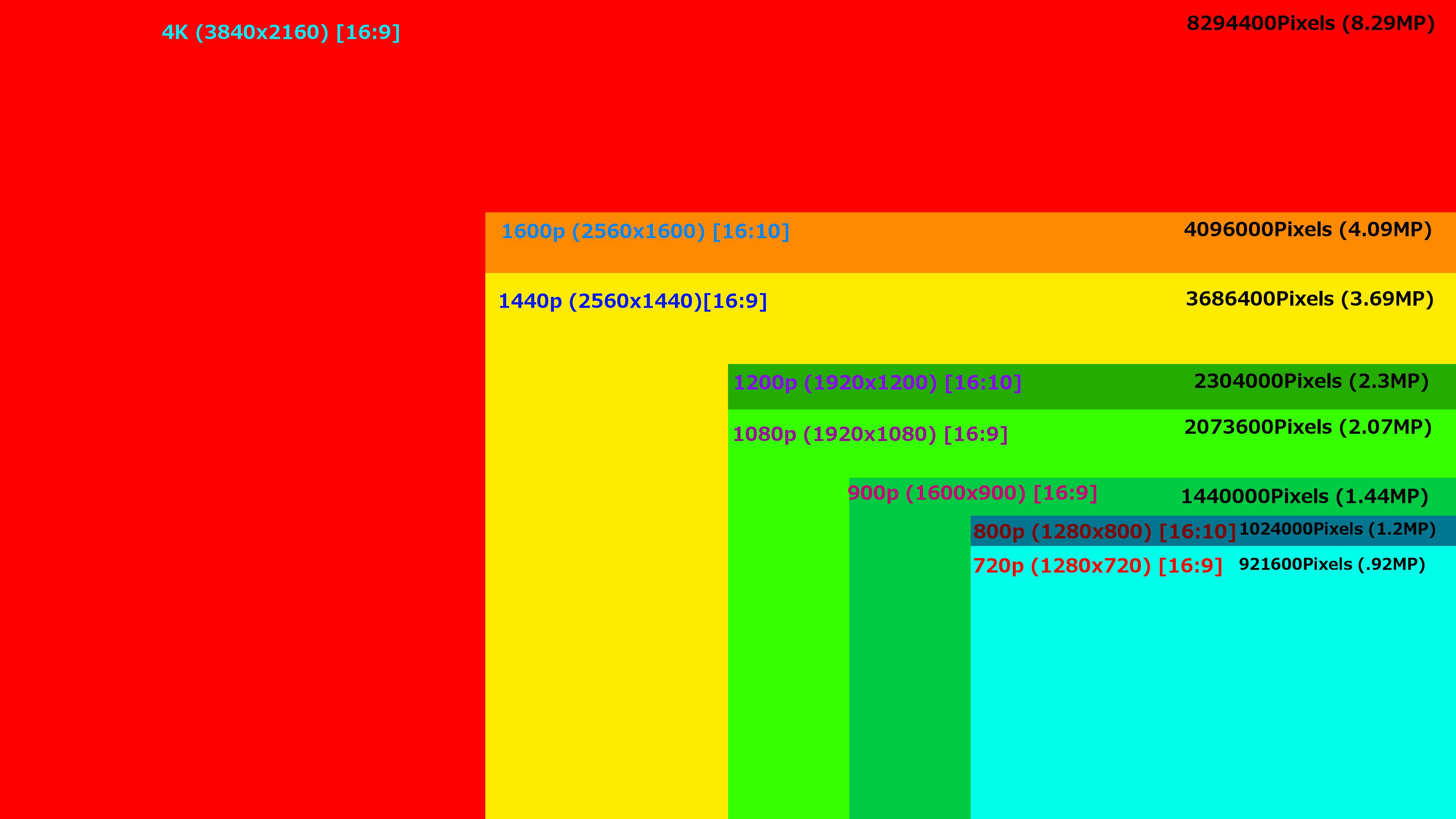 Lg g3 a t on vraiment besoin d 39 une d finition d 39 cran en for Comparatif ecran pc 27