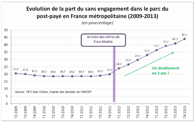 sans engagement evolution ufc que choisir