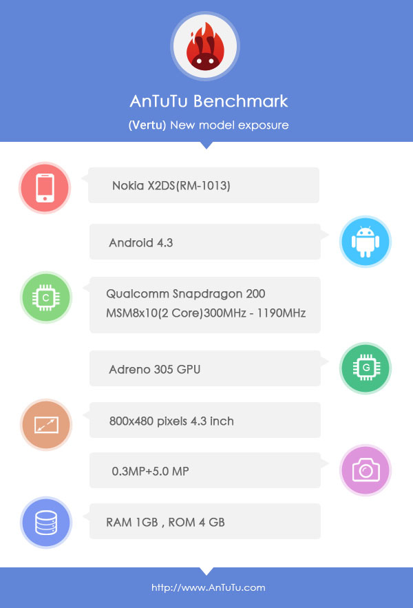 AnTuTu Nokia X2